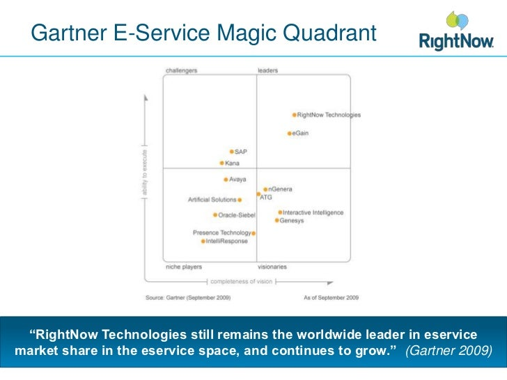 "Gartner E-Service Magic Quadrant<br />""RightNow Technologies still remains the worldwide leader in eservice market share i..."