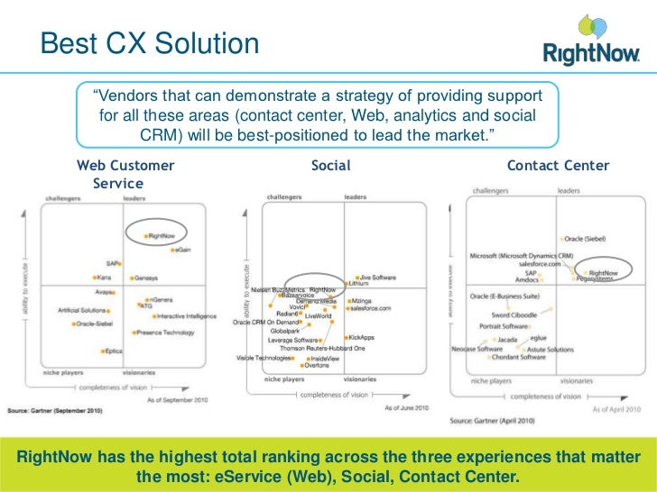 """Best CX Solution<br />""""Vendors that can demonstrate a strategy of providing support for all these areas (contact center, W..."""