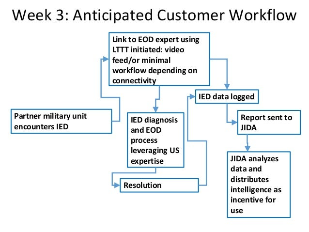 Week 3: Anticipated Customer Workflow Partner military unit encounters IED Link to EOD expert using LTTT initiated: video ...