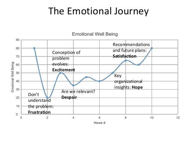 The Emotional Journey Don't understand the problem: Frustration Conception of problem evolves: Excitement Key organization...