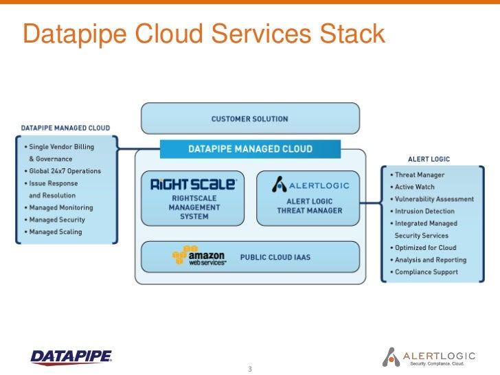 Cloud Security Topics: Network Intrusion Detection for Amazon EC2 Slide 3