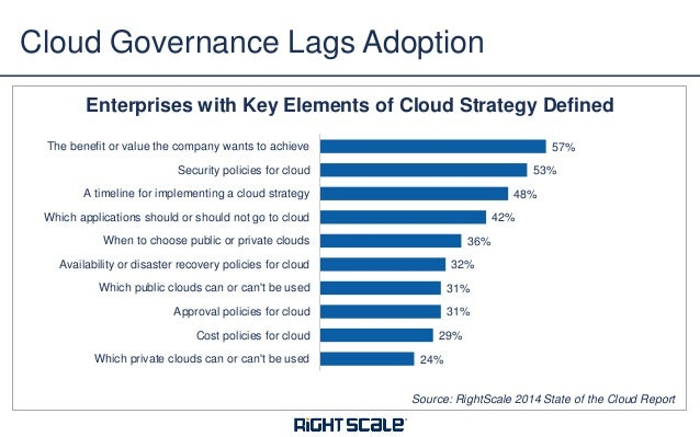 how to develop a cloud drive