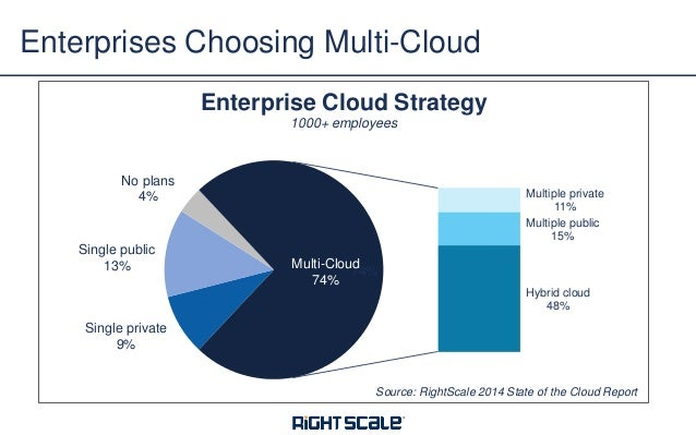 Rightscale Webinar Security And Compliance In The Cloud