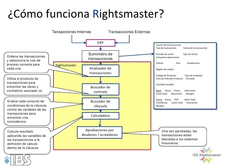 ¿Cómo funciona Rightsmaster?                              Tansacciones Internas          Transacciones Externas           ...