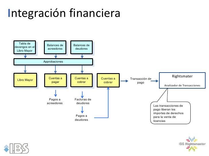 Integración financiera    Tabla de                    Balances de   Balances de devengos en el                    acreedor...