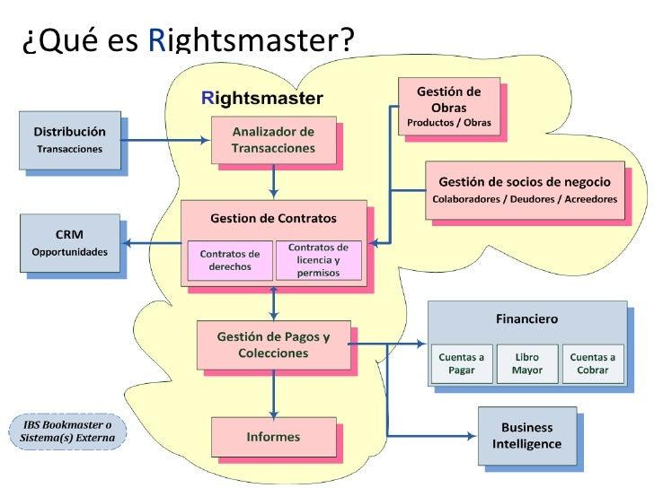 ¿Qué es Rightsmaster?