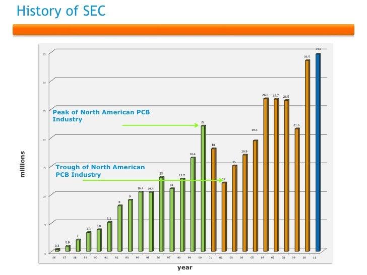 History of SEC           Peak of North American PCB           Industrymillions           Trough of North American         ...