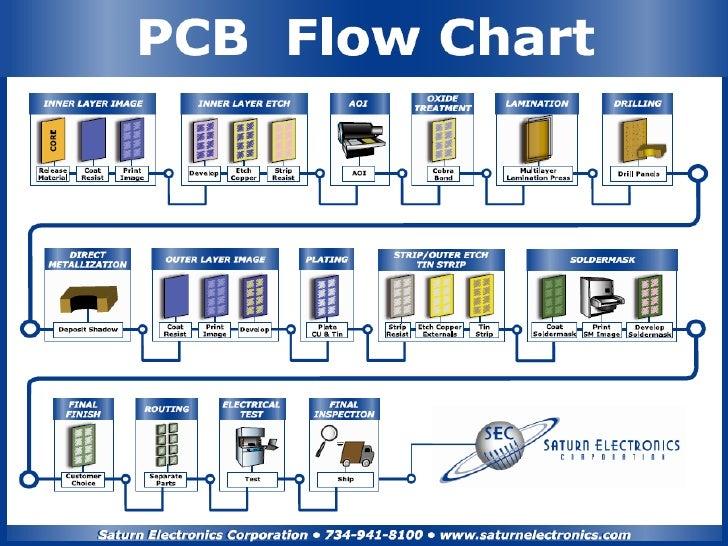 Transitioning from Rigid Fabricator to Flexible / Rigid-Flex PCB Fabrication