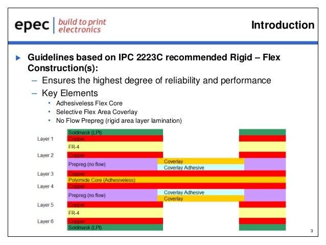 Rigid-Flex Circuit Board Gerber Layout Guidelines Webinar