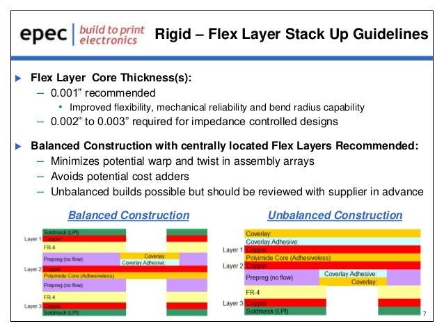 Rigid Flex Circuit Board Gerber Layout Guidelines Webinar