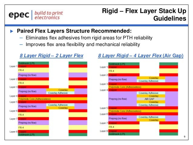 Rigid flex circuit design guide | scoop. It.