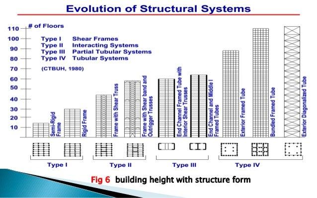 Rigid frame systems