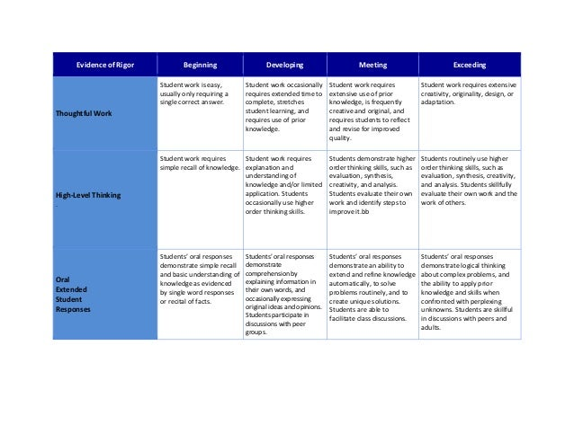Evidence of Rigor Beginning Developing Meeting Exceeding Thoughtful Work Student work is easy, usually only requiring a si...