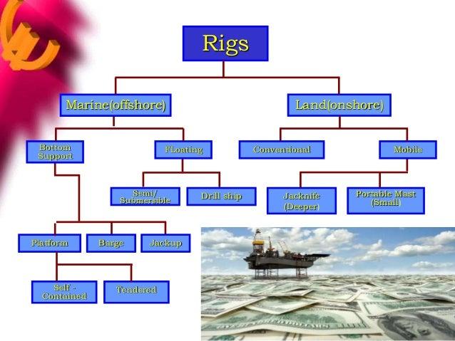 Prevalence during Drilling versus Transportation
