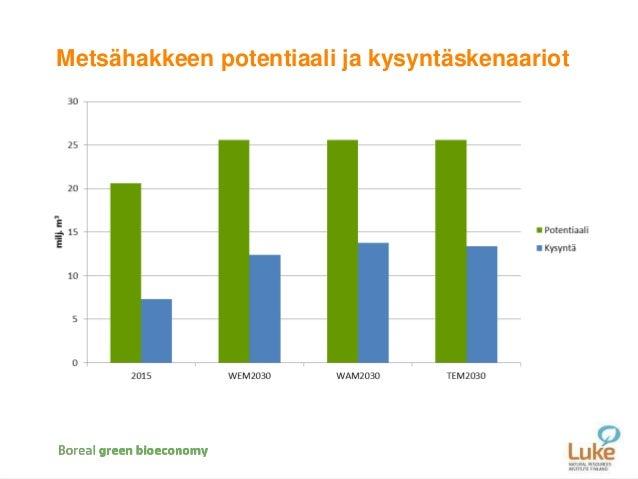 Riittääkö metsähaketta kaikille? (Perttu Anttila, 26.1.2017) Slide 2
