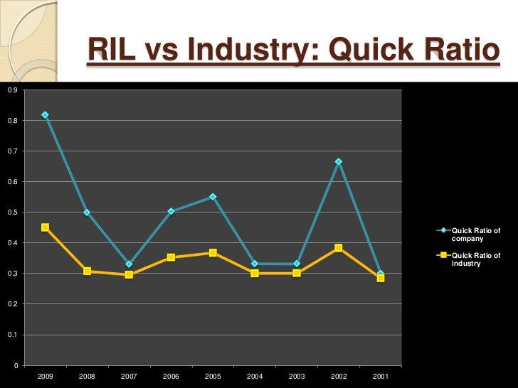 reliance industries vs competitors analysis Live reliance industries ltd(reliance) nse/bse stocks/shares online visit  edelweiss for live nse/bse stock/share price, analysis, research repo rts, news   website,competitor analysis,consolidated,coo,corporate timeline,cost   the ncds will be issued and allotted in one or more tranches, depending upon.