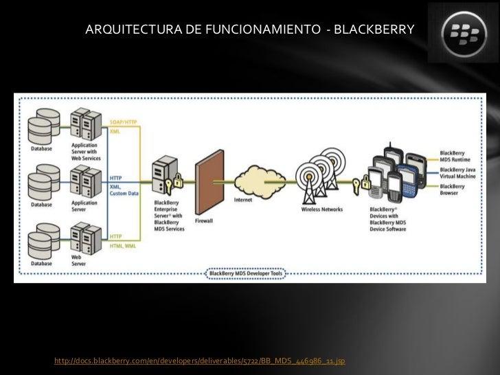 ARQUITECTURA DE FUNCIONAMIENTO - BLACKBERRYhttp://docs.blackberry.com/en/developers/deliverables/5722/BB_MDS_446986_11.jsp