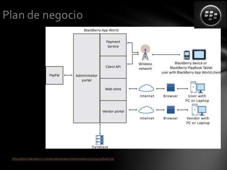 Plan de negocio http://docs.blackberry.com/en/developers/deliverables/37023/1328106.jsp