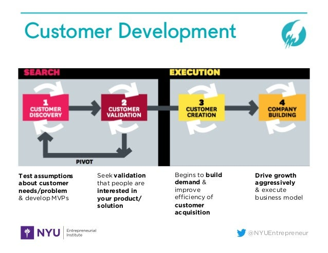 Talking to Humans at the Lean Startup Conference Slide 2