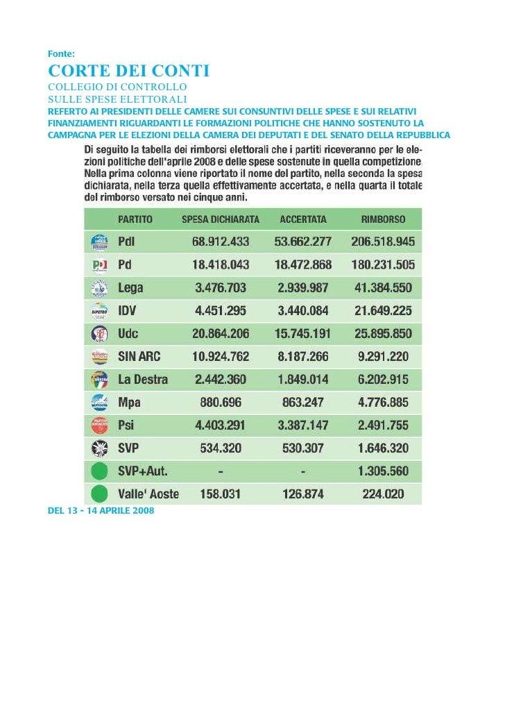 Fonte:CORTE DEI CONTICOLLEGIO DI CONTROLLOSULLE SPESE ELETTORALIREFERTO AI PRESIDENTI DELLE CAMERE SUI CONSUNTIVI DELLE SP...