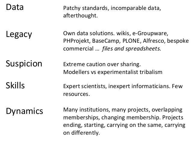 Scientist Lab Collaborators Competitors ProgrammePublished Post- Publication Pre- Publication
