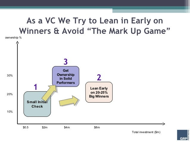 "As a VC We Try to Lean in Early on         Winners & Avoid ""The Mark Up Game""ownership %                                  ..."