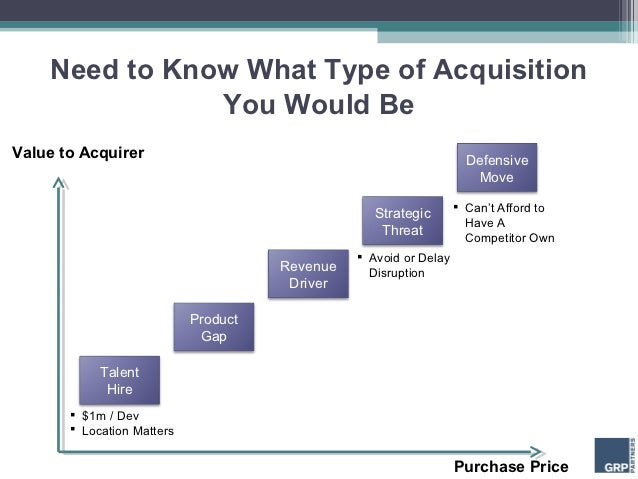 Need to Know What Type of Acquisition               You Would BeValue to Acquirer                                         ...
