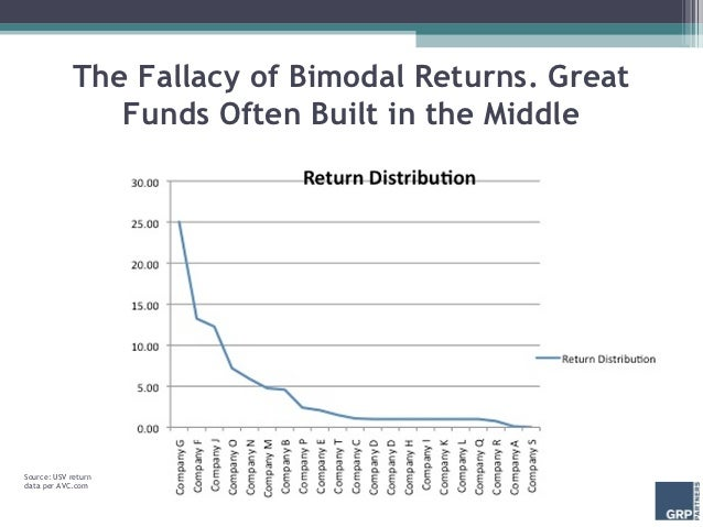 The Fallacy of Bimodal Returns. Great                Funds Often Built in the MiddleSource: USV returndata per AVC.com