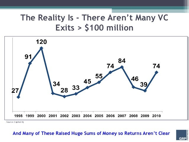 The Reality Is - There Aren't Many VC                      Exits > $100 millionSource: Capital IQ      And Many of These R...