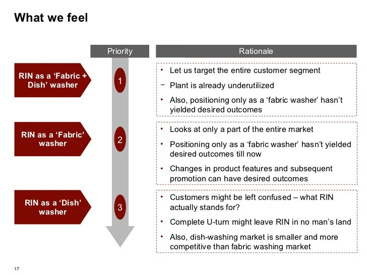 What we feel <ul><li>Let us target the entire customer segment </li></ul><ul><li>Plant is already underutilized </li></ul>...
