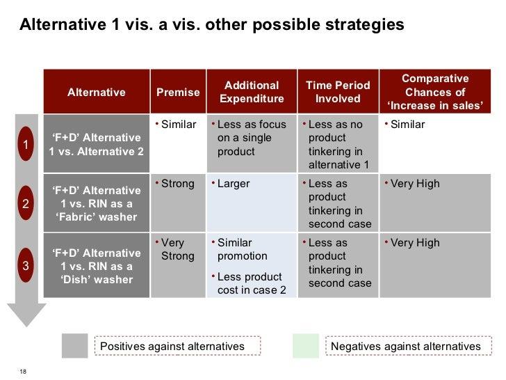 Alternative 1 vis. a vis. other possible strategies 1 2 3 <ul><li>Similar promotion </li></ul><ul><li>Less product cost in...