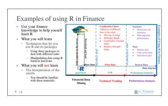 R in finance: Introduction to R and Its Applications in Finance