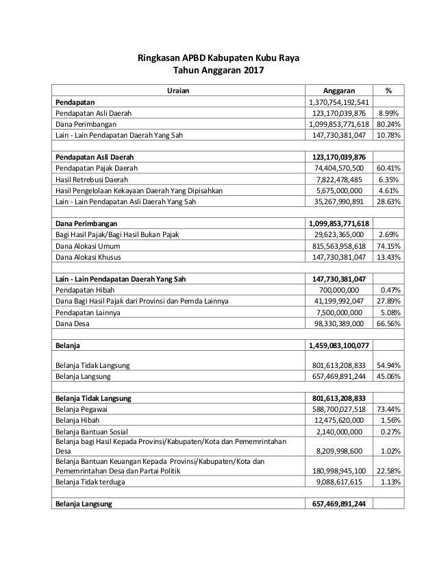 Ringkasan APBD Kabupaten Kubu Raya Tahun Anggaran 2017 Uraian Anggaran % Pendapatan 1,370,754,192,541 Pendapatan Asli Daer...