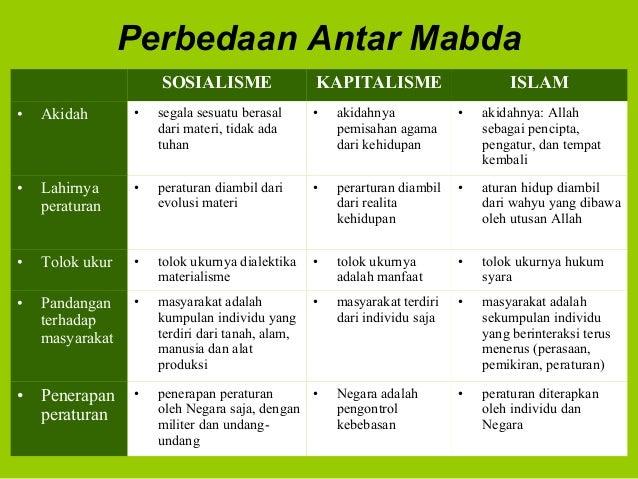 Perbedaan Antar MabdaSOSIALISME KAPITALISME ISLAM• Akidah • segala sesuatu berasaldari materi, tidak adatuhan• akidahnyape...