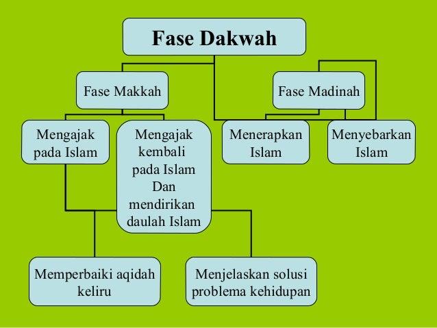 Fase DakwahFase Makkah Fase MadinahMengajakpada IslamMengajakkembalipada IslamDanmendirikandaulah IslamMemperbaiki aqidahk...
