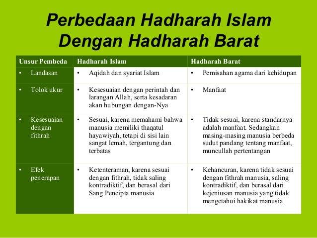 Perbedaan Hadharah IslamDengan Hadharah BaratUnsur Pembeda Hadharah Islam Hadharah Barat• Landasan • Aqidah dan syariat Is...