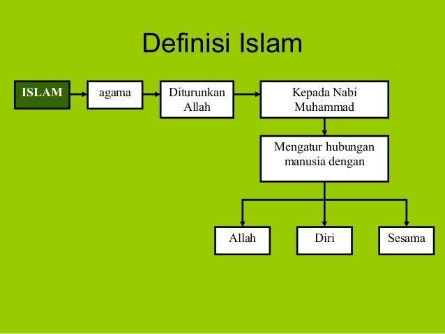 Definisi IslamISLAM agama DiturunkanAllahKepada NabiMuhammadMengatur hubunganmanusia denganAllah Diri Sesama