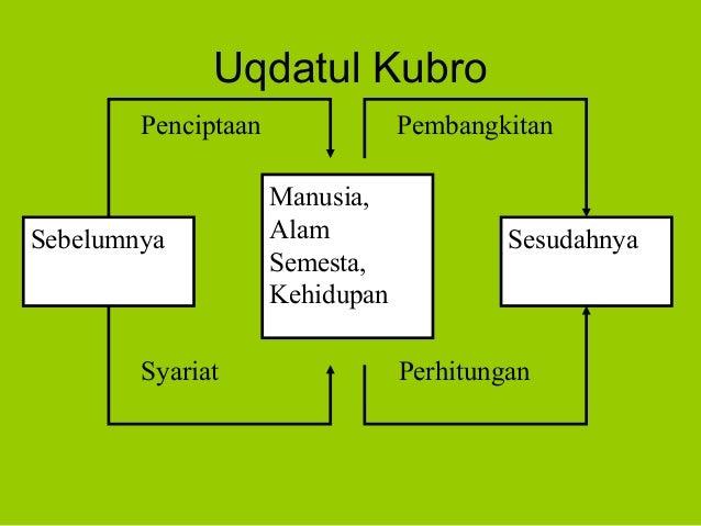 Uqdatul KubroSebelumnyaManusia,AlamSemesta,KehidupanSesudahnyaPenciptaan PembangkitanSyariat Perhitungan