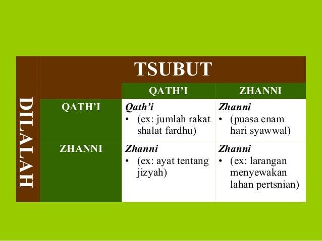 TSUBUTDILALAHQATH'I ZHANNIQATH'I Qath'i• (ex: jumlah rakatshalat fardhu)Zhanni• (puasa enamhari syawwal)ZHANNI Zhanni• (ex...