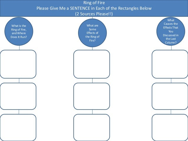 Ring of Fire Please Give Me a SENTENCE in Each of the Rectangles Below (2 Sources Please!!) What is the Ring of Fire, and ...
