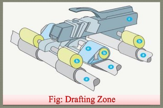 Drafting System Ring Spinning