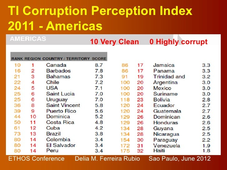 TI Corruption Perception Index2011 - Americas                        10 Very Clean        0 Highly corruptETHOS Conference...