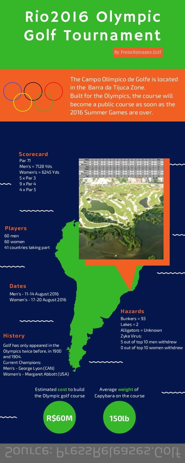 Rio2016 Olympic Golf Tournament Scorecard Hazards Players History Par 71 Men's = 7128 Yds Women's = 6245 Yds 5 x Par 3 9 x...