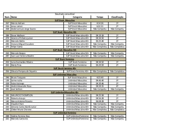 Num. Nome Categoria Tempo Classificação .067 Marcio Adriani SUP Stock Masculino 4:14:26 1º .016 Jonas Letieri SUP Stock Ma...