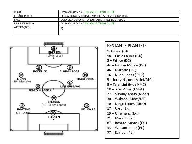 JOGO  DYNAMO KIYV 2 x 0 RIO AVE FUTEBOL CLUBE  ESTÁDIO/DATA  OL. NATIONAL SPORTS COMPLEX / 27-11-2014 18h:00m  FASE  UEFA ...