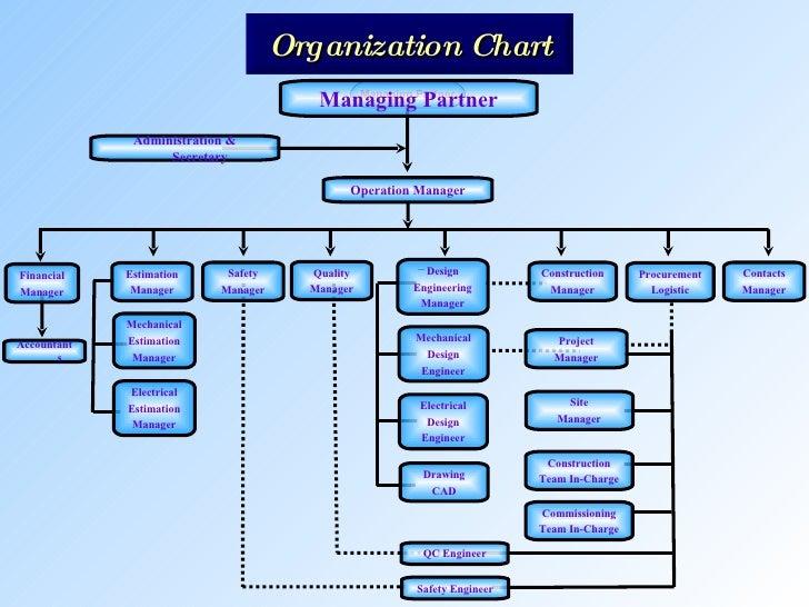 Mechanical Engineering Org Chart : Rio electro mechanical llc