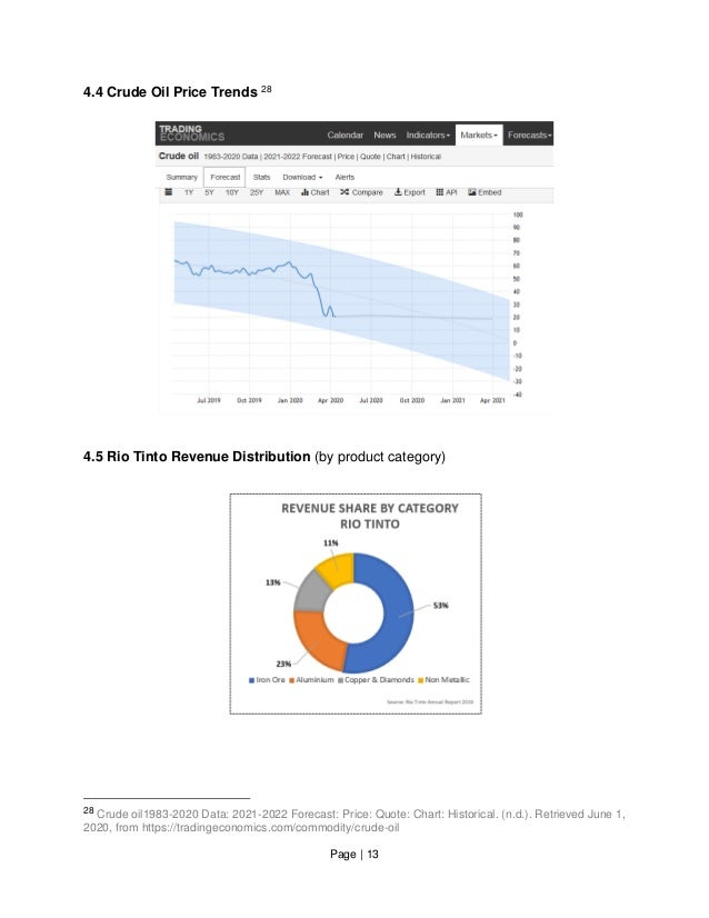 Page   13 4.4 Crude Oil Price Trends 28 4.5 Rio Tinto Revenue Distribution (by product category) 28 Crude oil1983-2020 Dat...