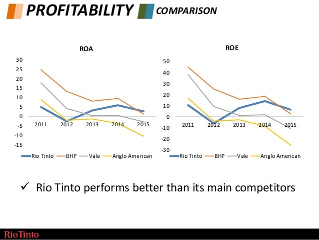 rio tinto financial analysis The ratios will be conducted for each of the last 3 financial years for both our   bp and rio tinto entered into partnership for the formation of a new jointly.