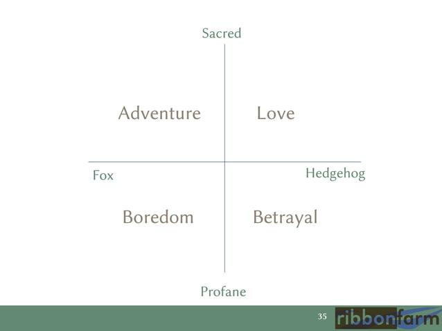 Sacred  Adventure  Love Hedgehog  Fox  Boredom  Betrayal  Profane 35