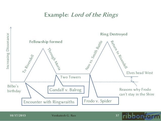 Example: Lord of the Rings Increasing Dissonance  Ring Destroyed Fellowship formed  Elves head West  Two Towers Bilbo's bi...